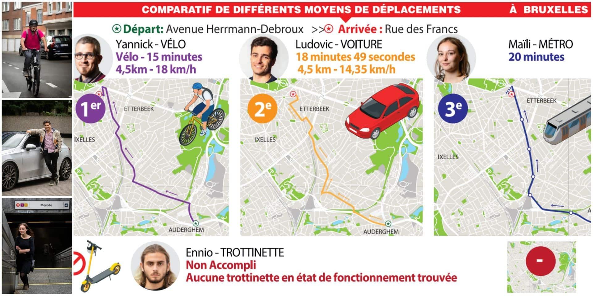 Notre test comparatif de la mobilité à Bruxelles: à vélo, on dépasse le métro!