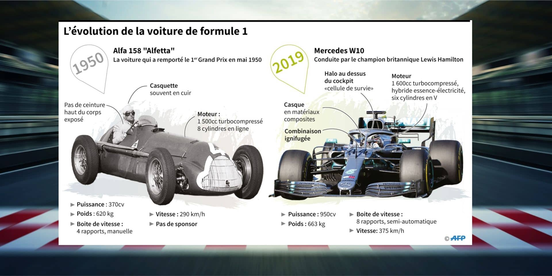 1000e GP de F1: les pilotes de 2019 se tournent vers le passé